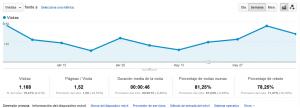 Gráfico de Usuarios mediante móvil en una Web