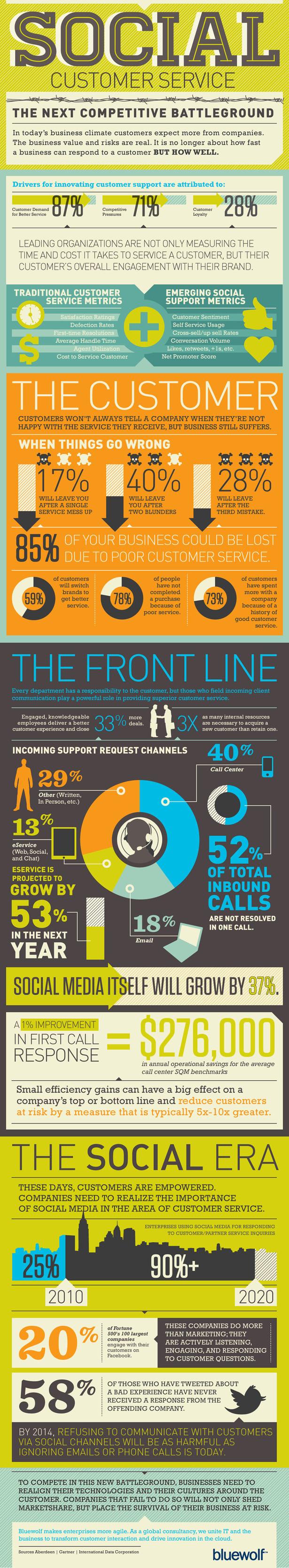 Social Customer Service: la importancia de las Redes Sociales en el servicio al cliente
