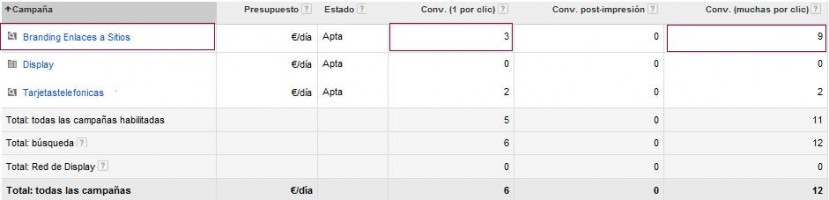 Tipos de conversiones en Google Adwords
