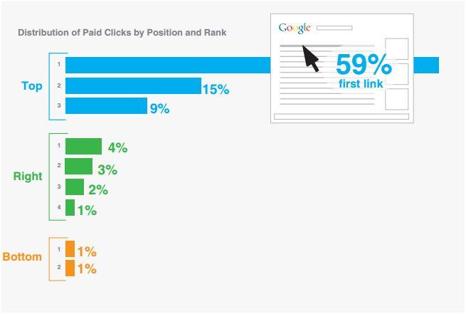 Serps: Distribución de clics y posición de los anuncios