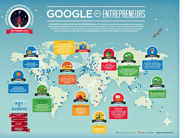 Google for enterpreneurs, Campus London