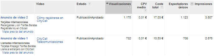 Adwords for Video datos básicos de análisis