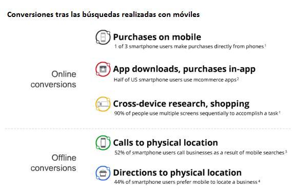 Conversiones reales tras las búsquedas en móviles