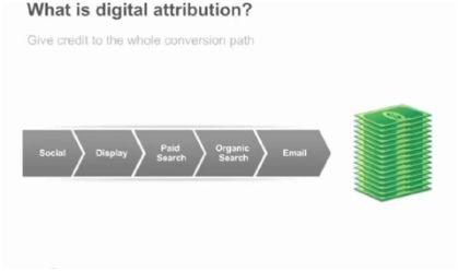 Digital attribution: distribuir la conversión a las distintas fuentes de tráfico