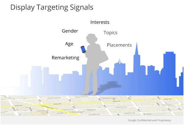 Características de la orientación en la Red de Display