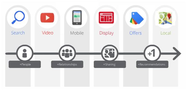GooglePlus: integración de productosdeGoogle