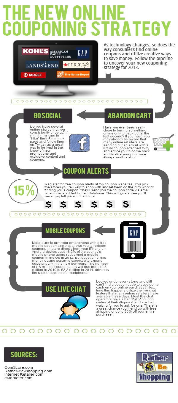 Cupones online: acción de e-commerce