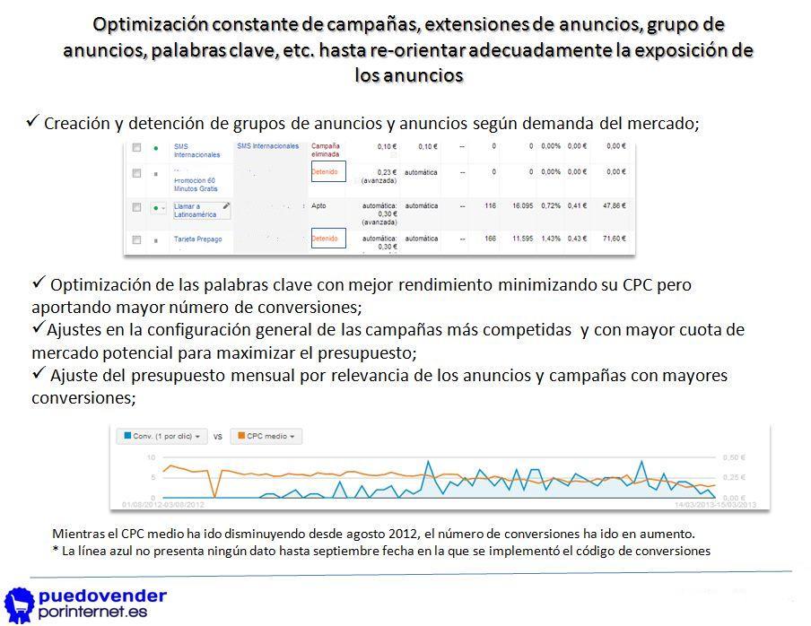 optimización de campañas de ppc