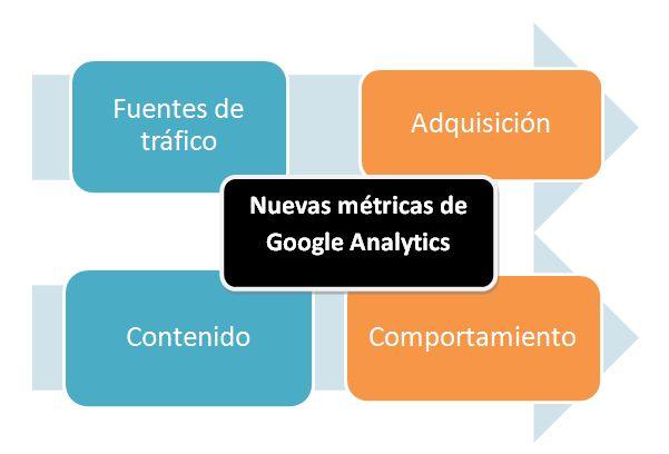 Nuevas métricas en Google Analytics