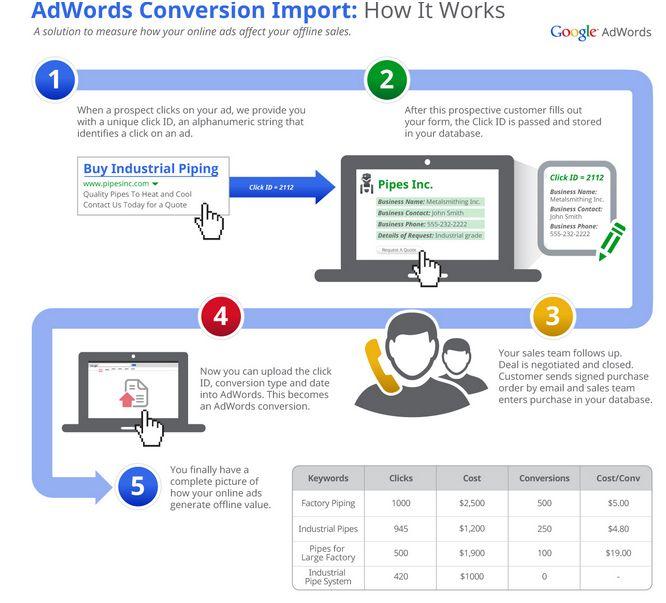 Seguimiento de las conversiones offline de Adwords