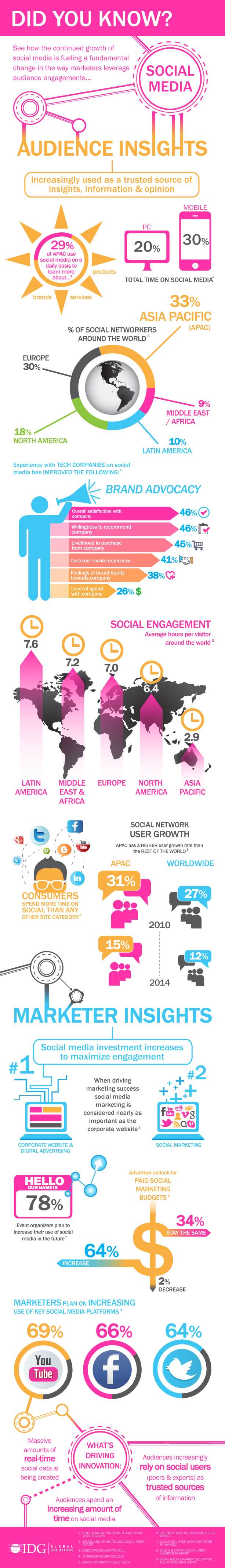 Infografía sobre social media en el mundo