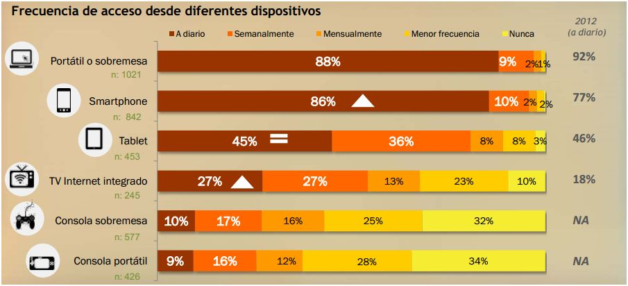 Mobile Marketing: Uso de dispositivos