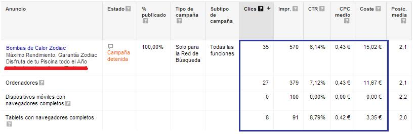 Google Adwords: Segmentar anuncios por dispositivo
