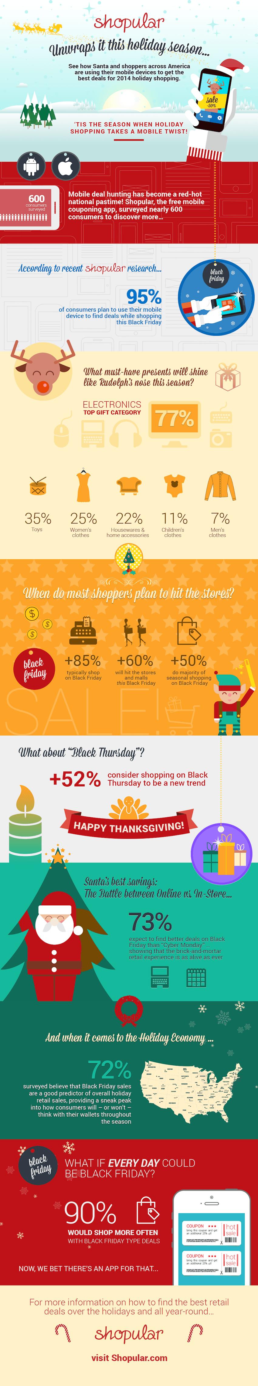 M-commerce en Navidades