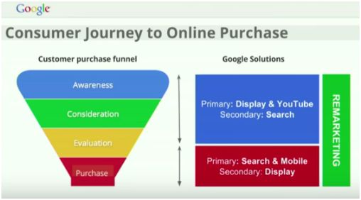 CustomerJourneytoOnlinePurchase