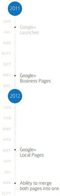 Google Local, su evolución